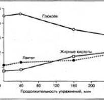 Исчерпание запасов креатинфосфата в мышцах является основной причиной утомления при беге